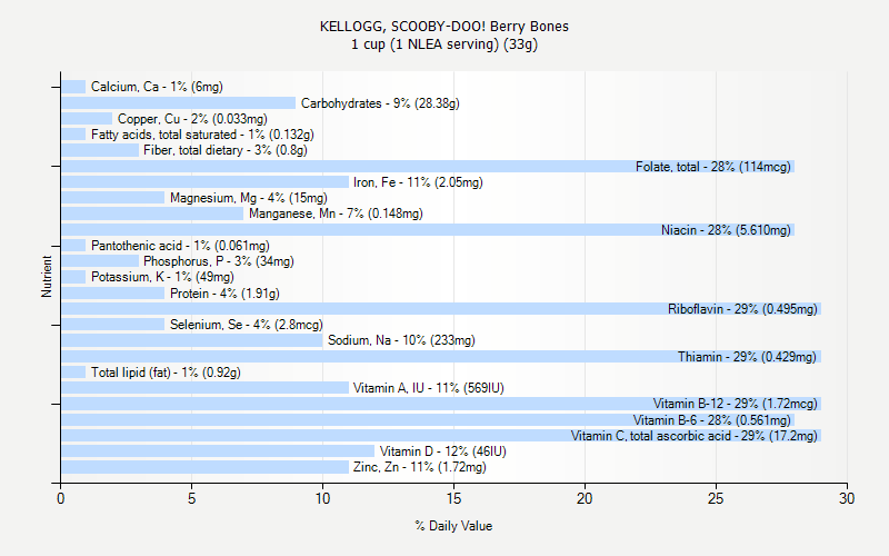 % Daily Value for KELLOGG, SCOOBY-DOO! Berry Bones 1 cup (1 NLEA serving) (33g)