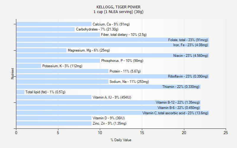 % Daily Value for KELLOGG, TIGER POWER 1 cup (1 NLEA serving) (30g)