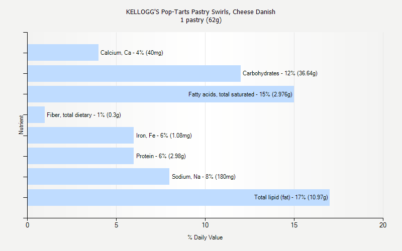% Daily Value for KELLOGG'S Pop-Tarts Pastry Swirls, Cheese Danish 1 pastry (62g)