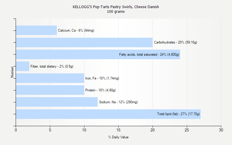 % Daily Value for KELLOGG'S Pop-Tarts Pastry Swirls, Cheese Danish 100 grams