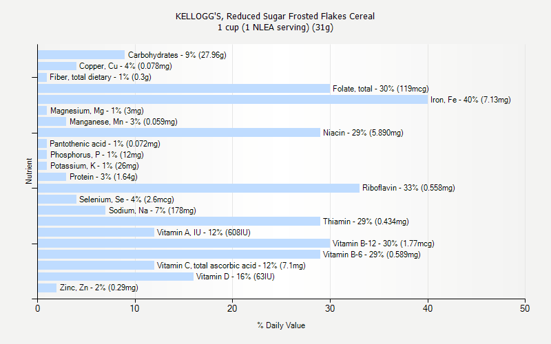 % Daily Value for KELLOGG'S, Reduced Sugar Frosted Flakes Cereal 1 cup (1 NLEA serving) (31g)