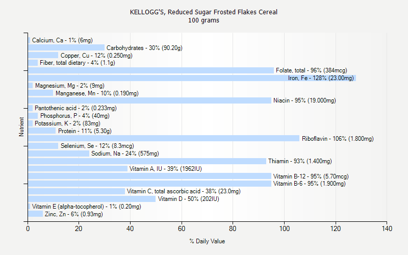 % Daily Value for KELLOGG'S, Reduced Sugar Frosted Flakes Cereal 100 grams