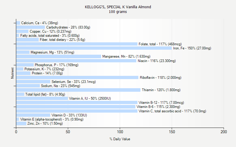 % Daily Value for KELLOGG'S, SPECIAL K Vanilla Almond 100 grams