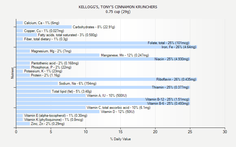 % Daily Value for KELLOGG'S, TONY'S CINNAMON KRUNCHERS 0.75 cup (29g)