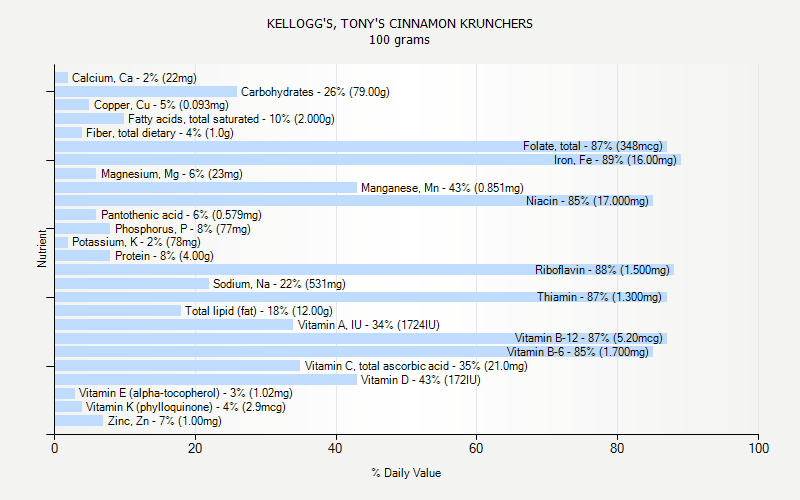 % Daily Value for KELLOGG'S, TONY'S CINNAMON KRUNCHERS 100 grams