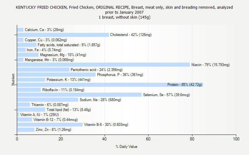 % Daily Value for KENTUCKY FRIED CHICKEN, Fried Chicken, ORIGINAL RECIPE, Breast, meat only, skin and breading removed, analyzed prior to January 2007 1 breast, without skin (145g)