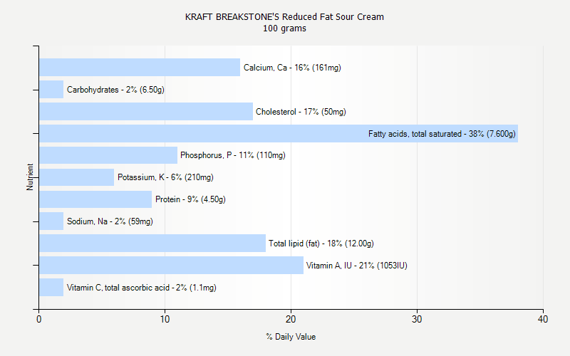 % Daily Value for KRAFT BREAKSTONE'S Reduced Fat Sour Cream 100 grams