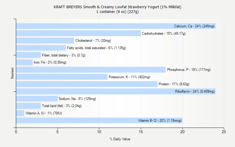 % Daily Value for KRAFT BREYERS Smooth & Creamy Lowfat Strawberry Yogurt (1% Milkfat) 1 container (8 oz) (227g)
