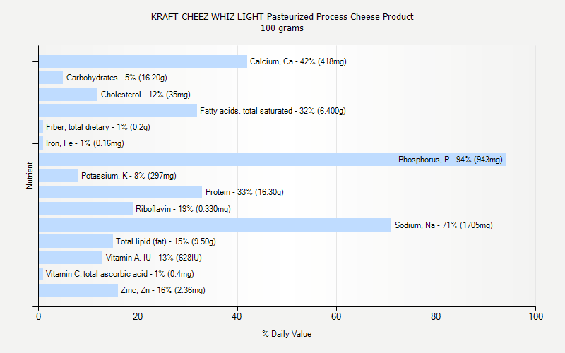 % Daily Value for KRAFT CHEEZ WHIZ LIGHT Pasteurized Process Cheese Product 100 grams