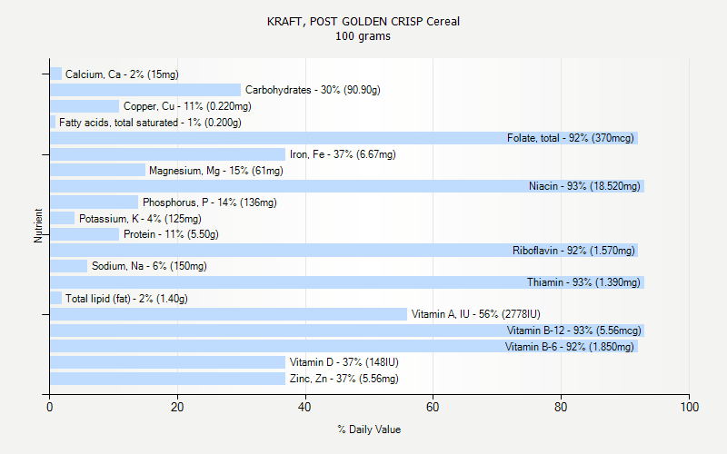 % Daily Value for KRAFT, POST GOLDEN CRISP Cereal 100 grams