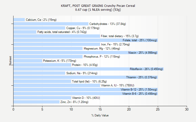 % Daily Value for KRAFT, POST GREAT GRAINS Crunchy Pecan Cereal 0.67 cup (1 NLEA serving) (53g)