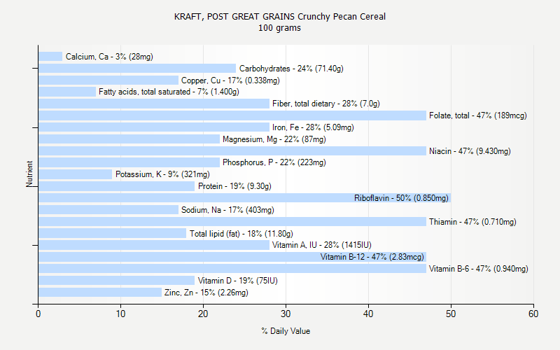 % Daily Value for KRAFT, POST GREAT GRAINS Crunchy Pecan Cereal 100 grams