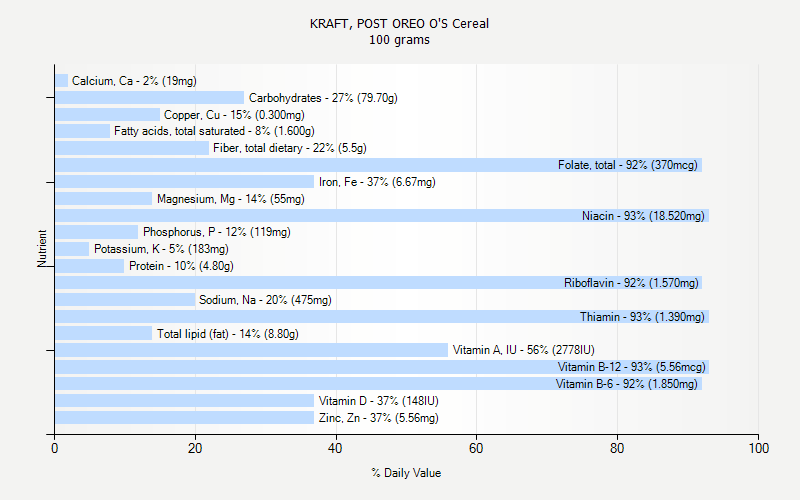 % Daily Value for KRAFT, POST OREO O'S Cereal 100 grams