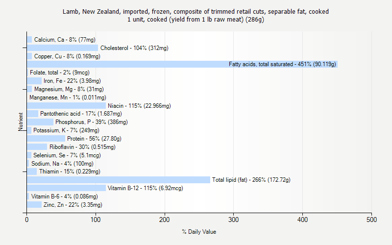 % Daily Value for Lamb, New Zealand, imported, frozen, composite of trimmed retail cuts, separable fat, cooked 1 unit, cooked (yield from 1 lb raw meat) (286g)