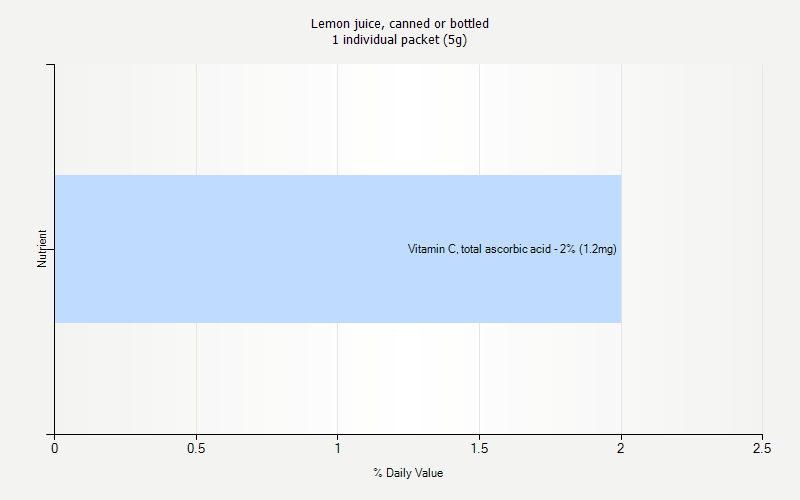% Daily Value for Lemon juice, canned or bottled 1 individual packet (5g)