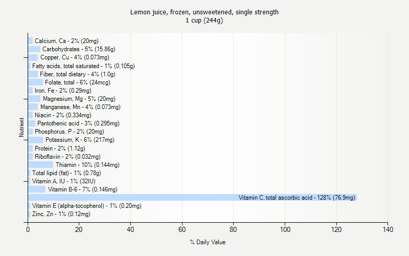 % Daily Value for Lemon juice, frozen, unsweetened, single strength 1 cup (244g)