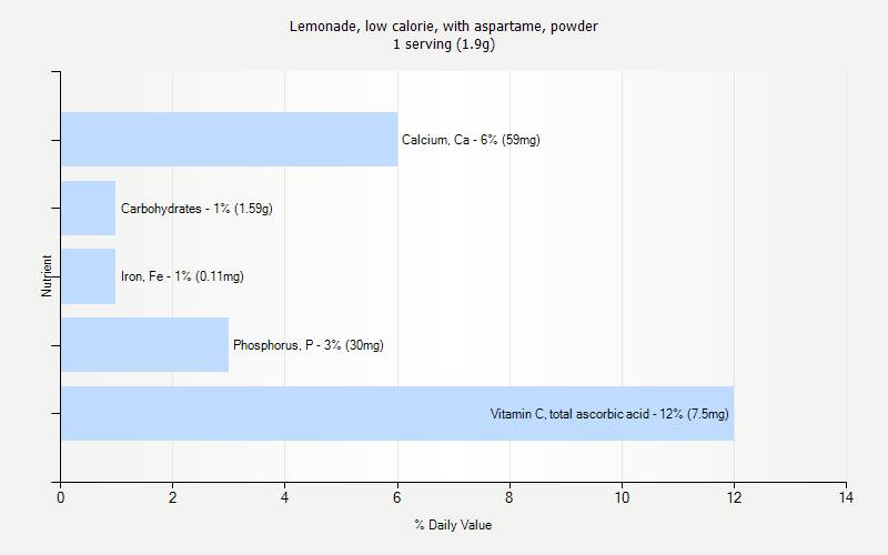 % Daily Value for Lemonade, low calorie, with aspartame, powder 1 serving (1.9g)