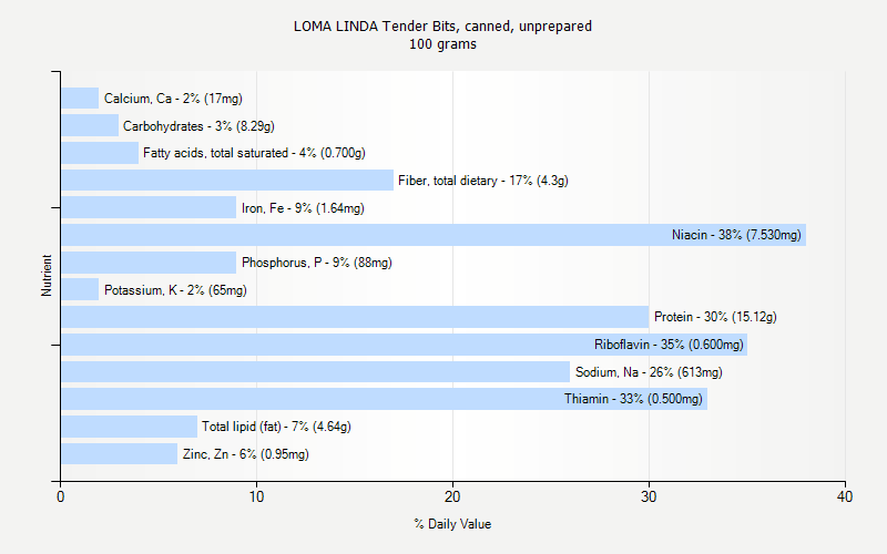 % Daily Value for LOMA LINDA Tender Bits, canned, unprepared 100 grams