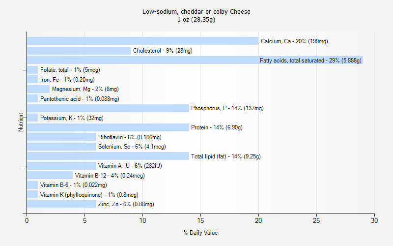 % Daily Value for Low-sodium, cheddar or colby Cheese 1 oz (28.35g)