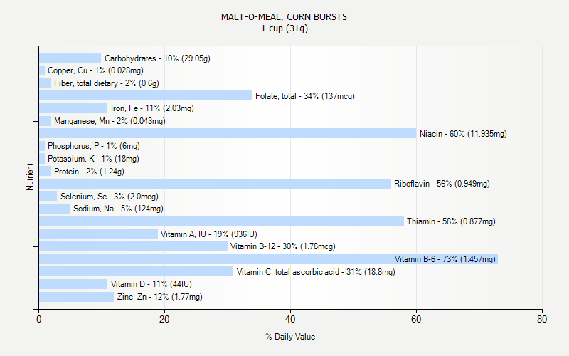 % Daily Value for MALT-O-MEAL, CORN BURSTS 1 cup (31g)