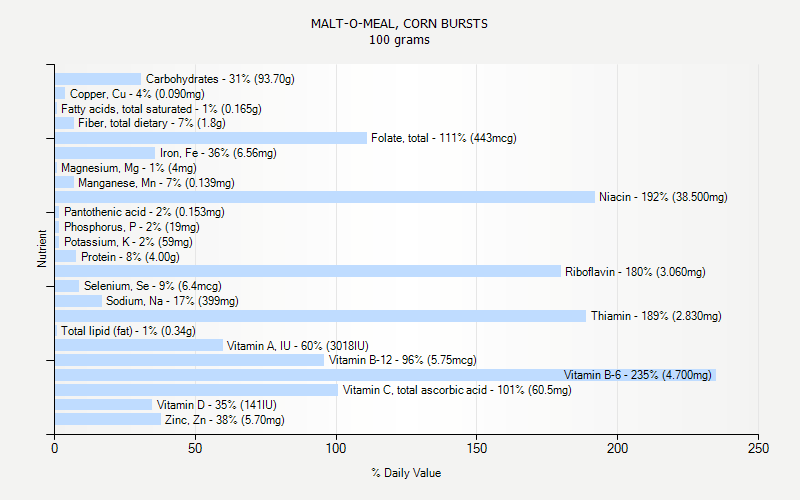 % Daily Value for MALT-O-MEAL, CORN BURSTS 100 grams