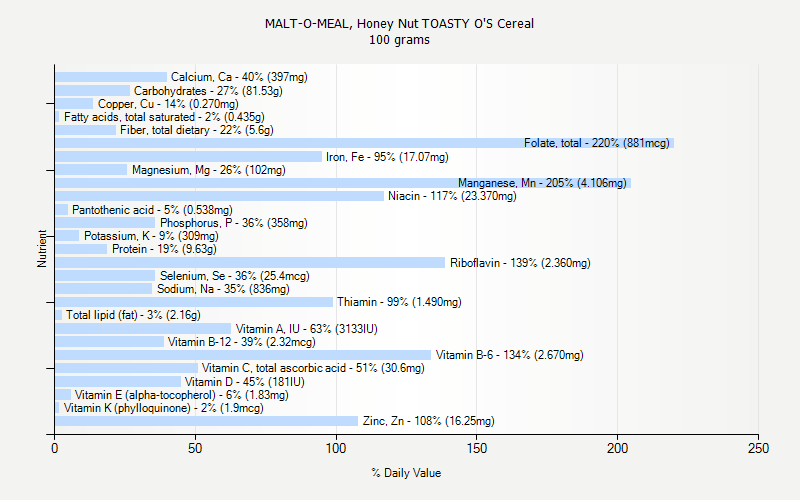 % Daily Value for MALT-O-MEAL, Honey Nut TOASTY O'S Cereal 100 grams