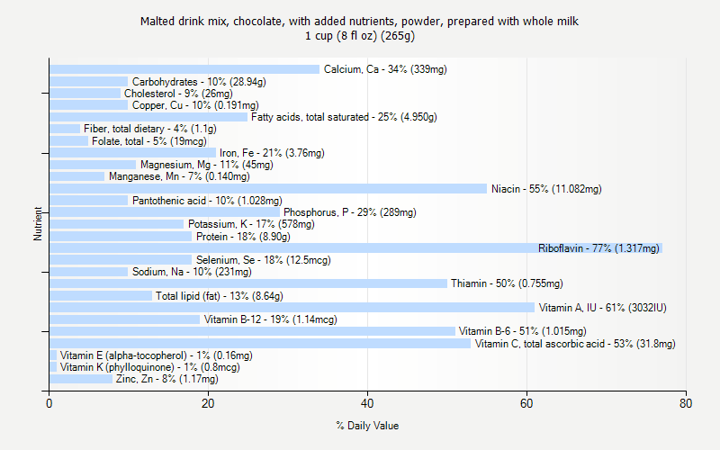 % Daily Value for Malted drink mix, chocolate, with added nutrients, powder, prepared with whole milk 1 cup (8 fl oz) (265g)