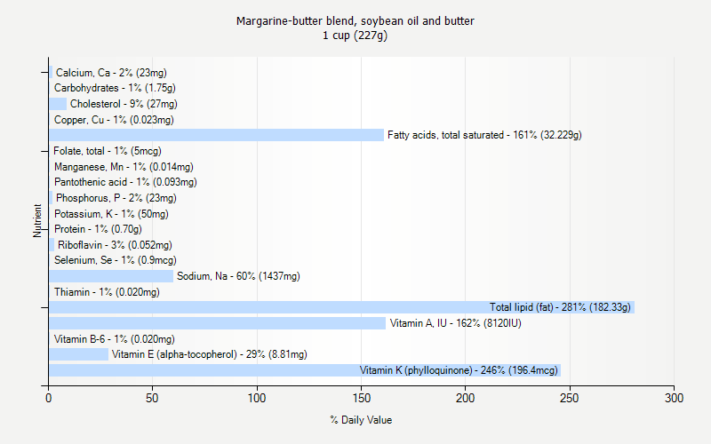 % Daily Value for Margarine-butter blend, soybean oil and butter 1 cup (227g)