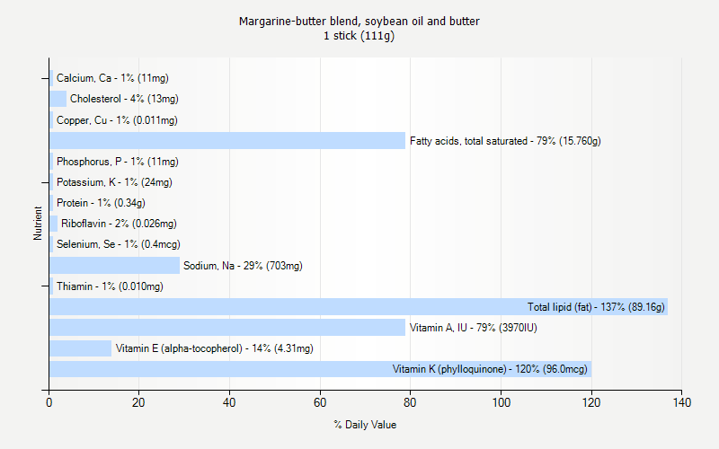 % Daily Value for Margarine-butter blend, soybean oil and butter 1 stick (111g)