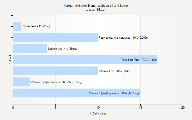 % Daily Value for Margarine-butter blend, soybean oil and butter 1 tbsp (14.1g)