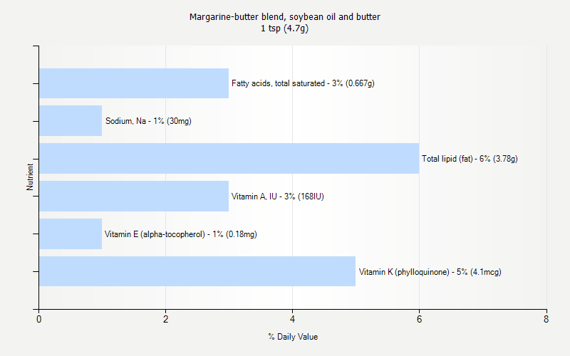 % Daily Value for Margarine-butter blend, soybean oil and butter 1 tsp (4.7g)