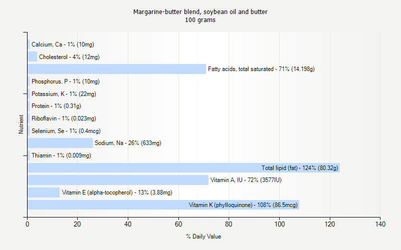 % Daily Value for Margarine-butter blend, soybean oil and butter 100 grams