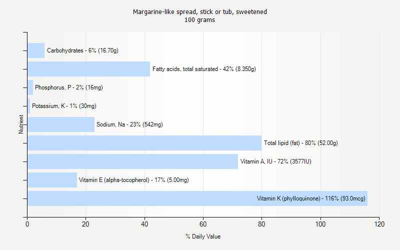 % Daily Value for Margarine-like spread, stick or tub, sweetened 100 grams