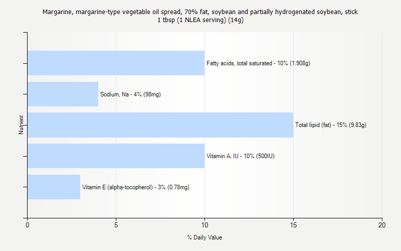 % Daily Value for Margarine, margarine-type vegetable oil spread, 70% fat, soybean and partially hydrogenated soybean, stick 1 tbsp (1 NLEA serving) (14g)