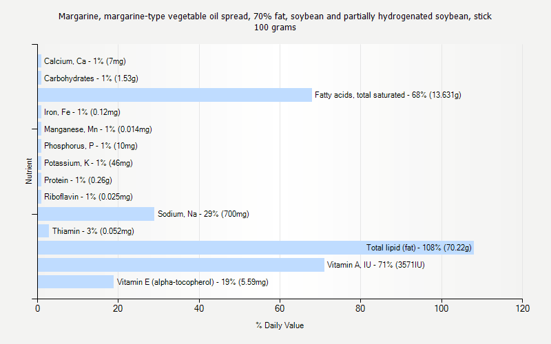 % Daily Value for Margarine, margarine-type vegetable oil spread, 70% fat, soybean and partially hydrogenated soybean, stick 100 grams