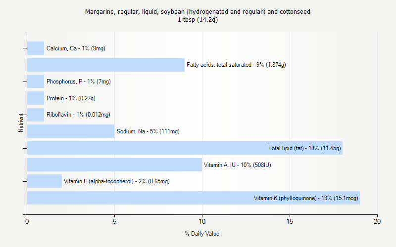% Daily Value for Margarine, regular, liquid, soybean (hydrogenated and regular) and cottonseed 1 tbsp (14.2g)