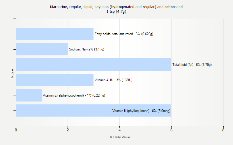 % Daily Value for Margarine, regular, liquid, soybean (hydrogenated and regular) and cottonseed 1 tsp (4.7g)
