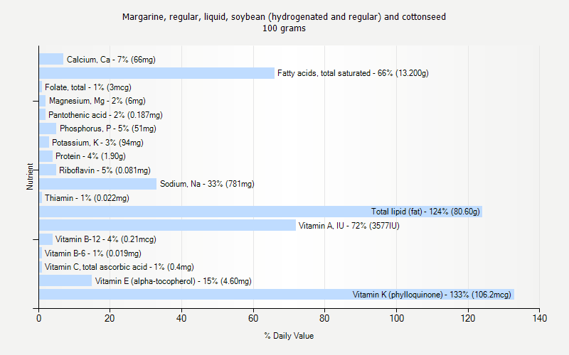% Daily Value for Margarine, regular, liquid, soybean (hydrogenated and regular) and cottonseed 100 grams