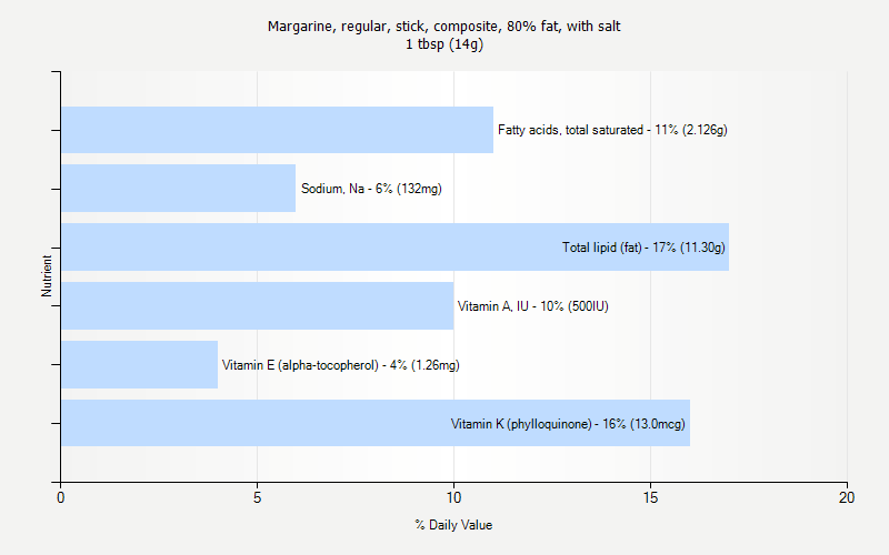 % Daily Value for Margarine, regular, stick, composite, 80% fat, with salt 1 tbsp (14g)