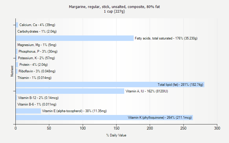 % Daily Value for Margarine, regular, stick, unsalted, composite, 80% fat 1 cup (227g)