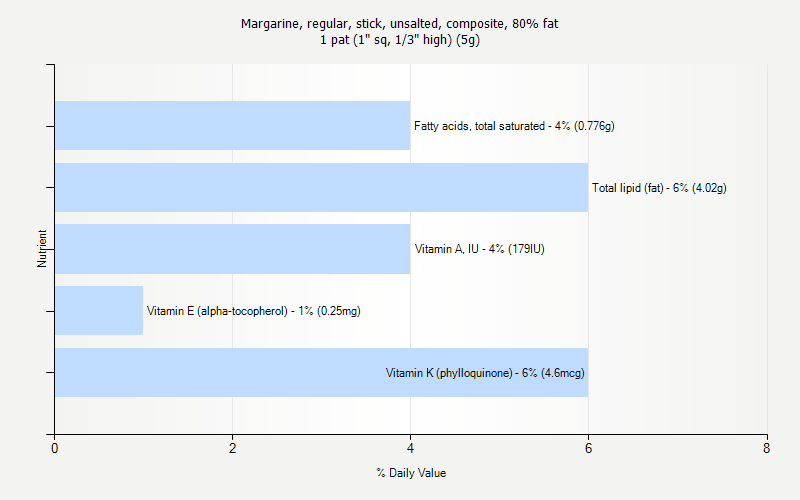 "% Daily Value for Margarine, regular, stick, unsalted, composite, 80% fat 1 pat (1"" sq, 1/3"" high) (5g)"