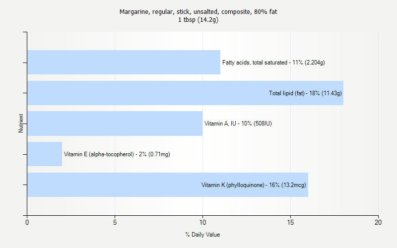 % Daily Value for Margarine, regular, stick, unsalted, composite, 80% fat 1 tbsp (14.2g)