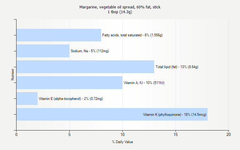 % Daily Value for Margarine, vegetable oil spread, 60% fat, stick 1 tbsp (14.3g)