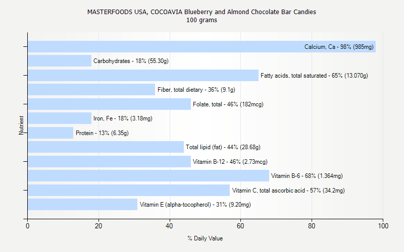 % Daily Value for MASTERFOODS USA, COCOAVIA Blueberry and Almond Chocolate Bar Candies 100 grams
