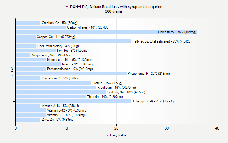 % Daily Value for McDONALD'S, Deluxe Breakfast, with syrup and margarine 100 grams