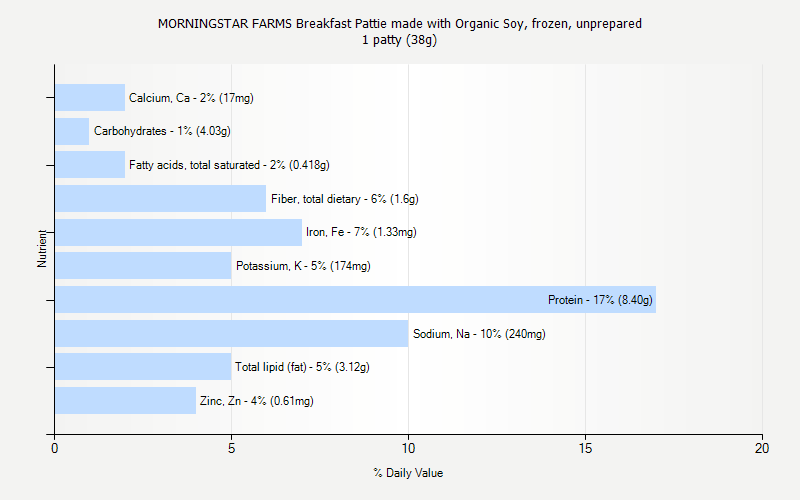 % Daily Value for MORNINGSTAR FARMS Breakfast Pattie made with Organic Soy, frozen, unprepared 1 patty (38g)