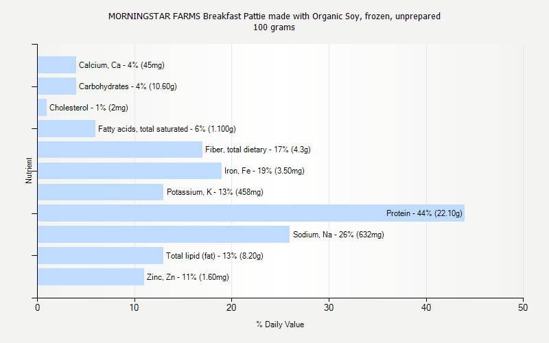 % Daily Value for MORNINGSTAR FARMS Breakfast Pattie made with Organic Soy, frozen, unprepared 100 grams