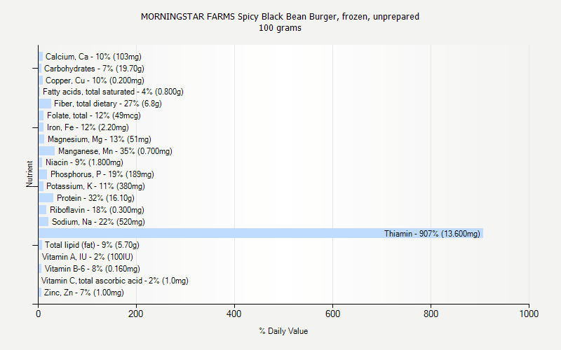 % Daily Value for MORNINGSTAR FARMS Spicy Black Bean Burger, frozen, unprepared 100 grams