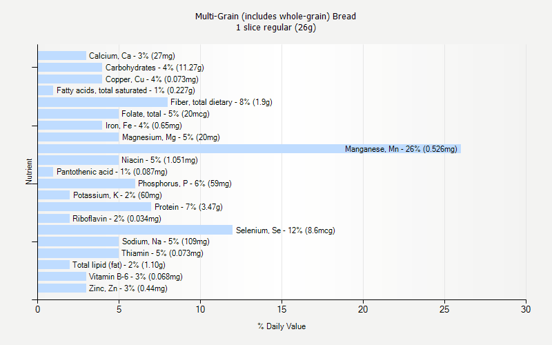% Daily Value for Multi-Grain (includes whole-grain) Bread 1 slice regular (26g)