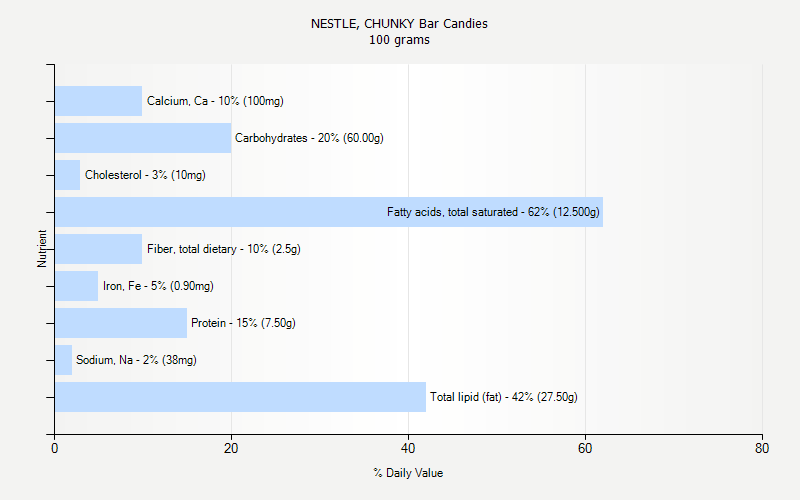 % Daily Value for NESTLE, CHUNKY Bar Candies 100 grams